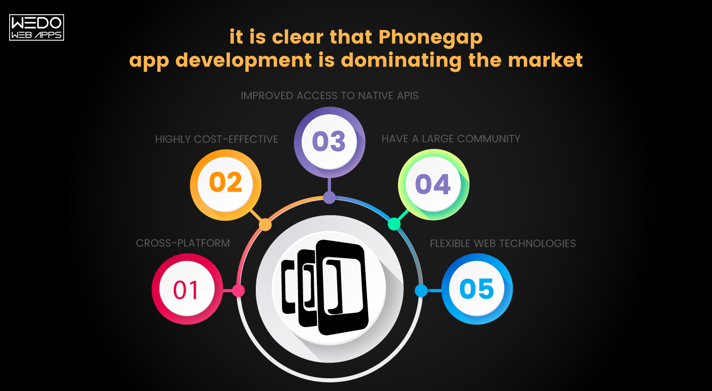 Top reasons why Phonegap app development is an ideal choice for your next mobile app development!
