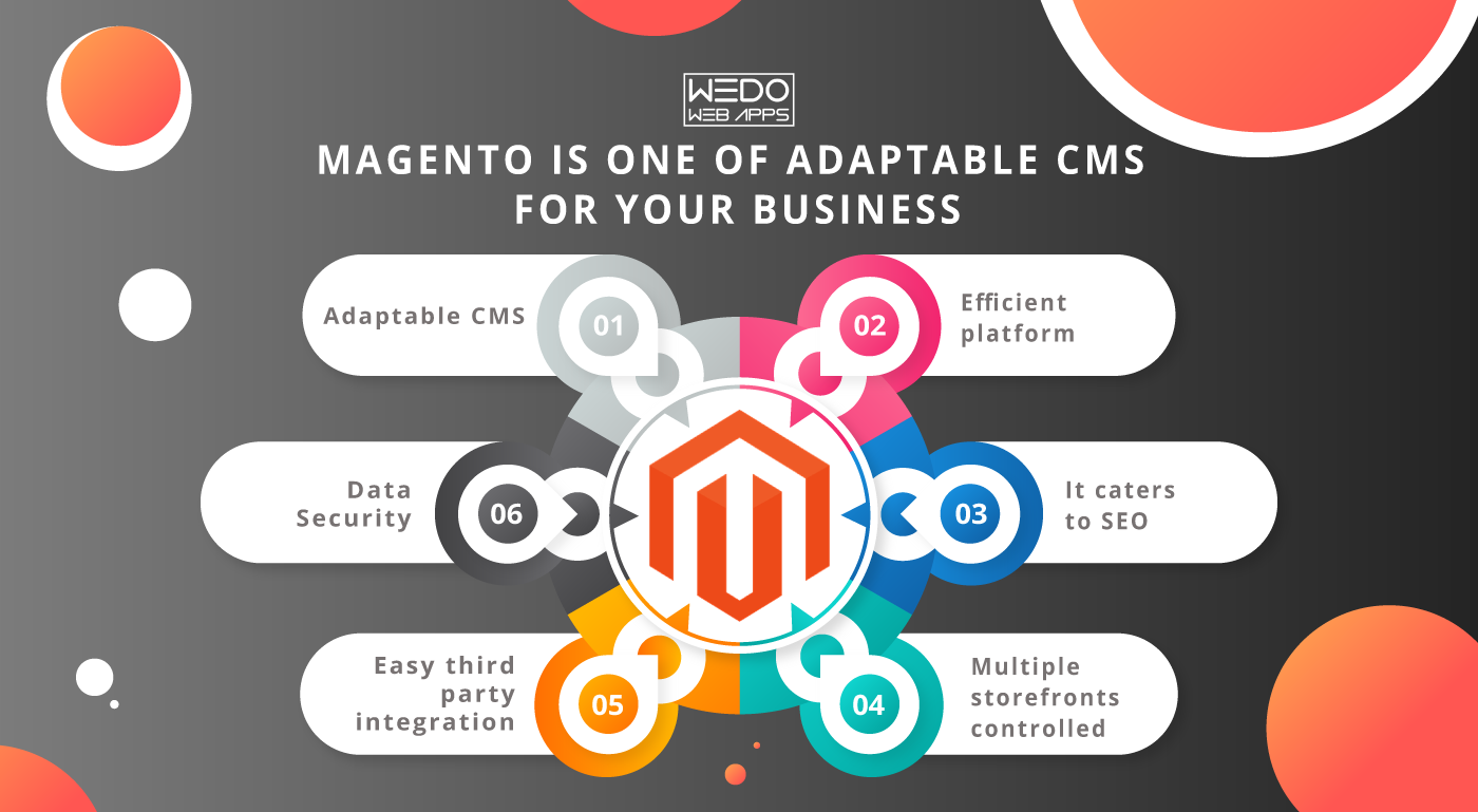 Is Magento the most preferred ecommerce business platform?