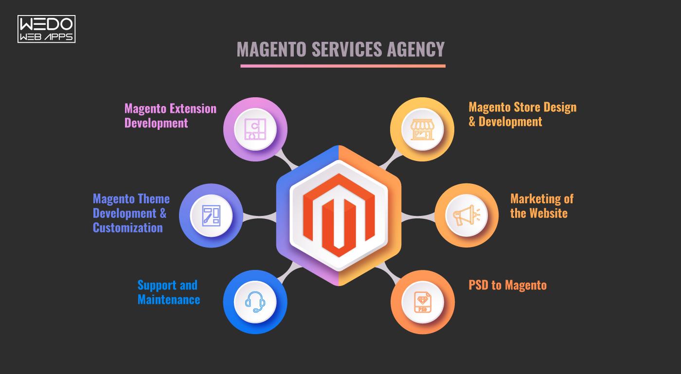 Magento Agency - Magento eCommerce agency based in London, UK