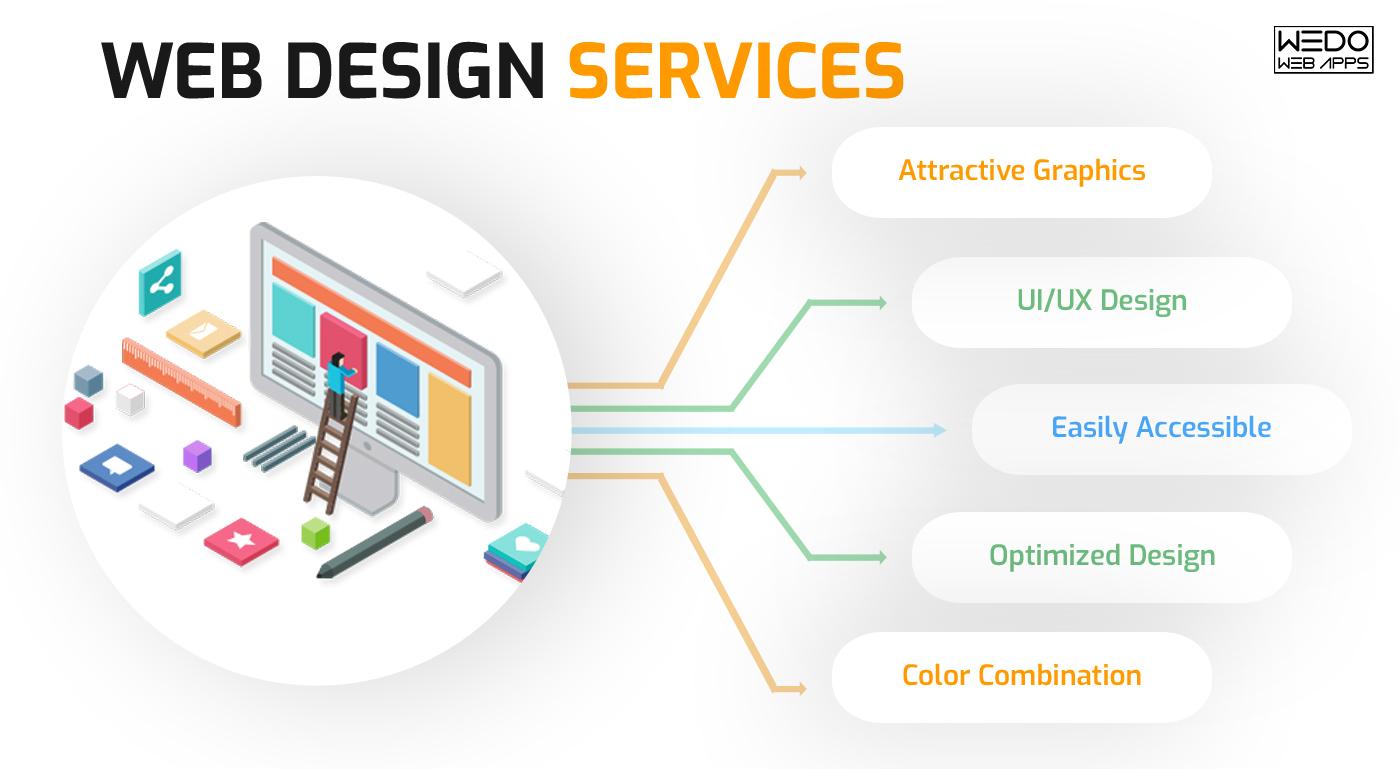Web Design Services in Birmingham