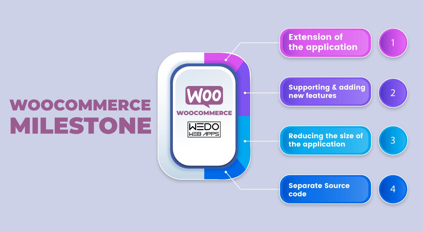 WooCommerce: The next e-commerce milestone