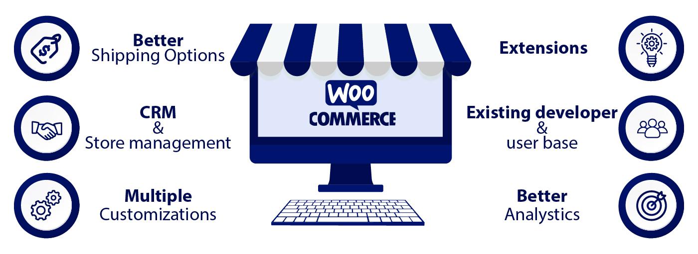 Woocommerce Development Services