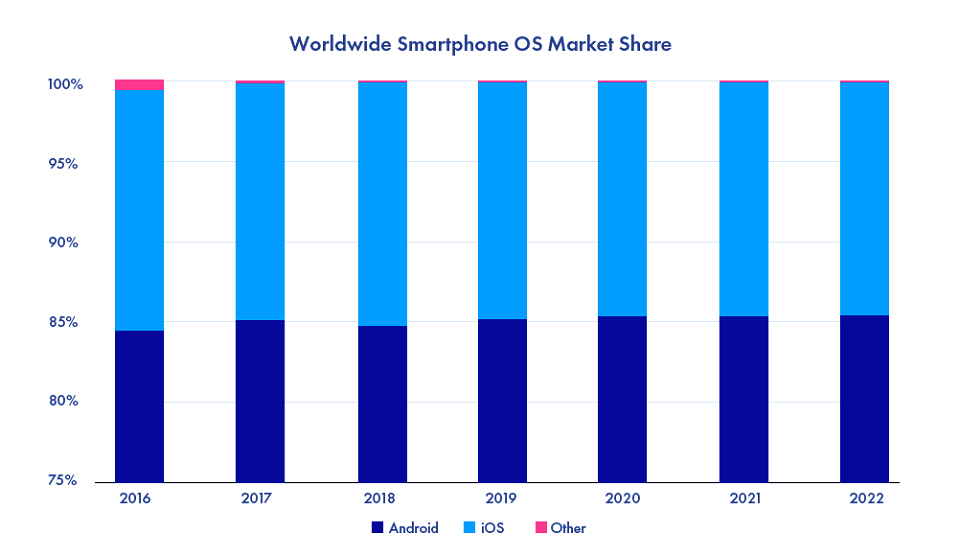 Market share of Android vs. iOS apps