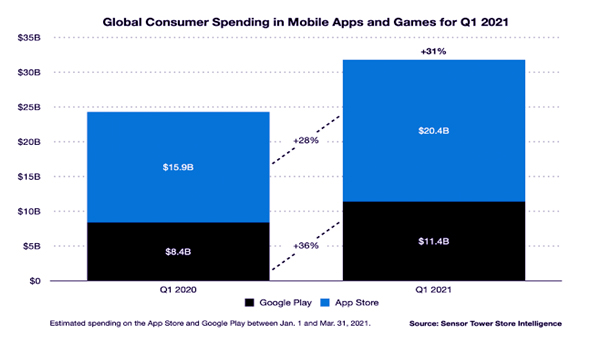 global revenue of apps