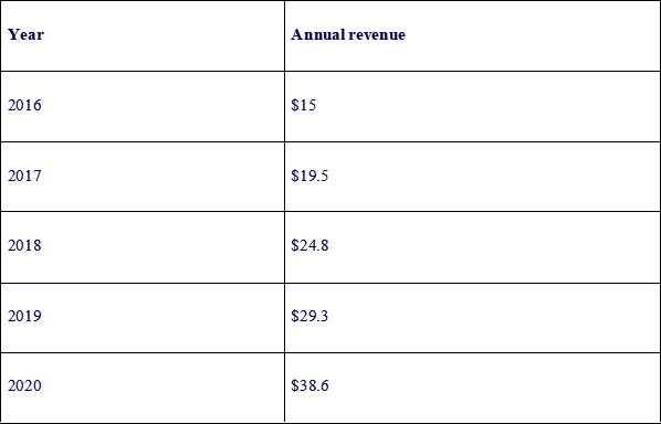 annual app revenue of the Google Play store
