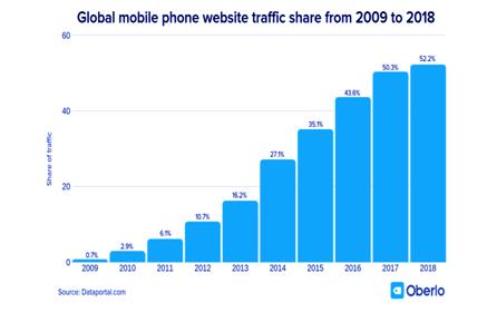 Global Mobile phone website traffic