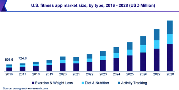 Fitness app industry perspectives