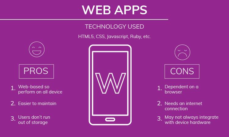 Web apps development